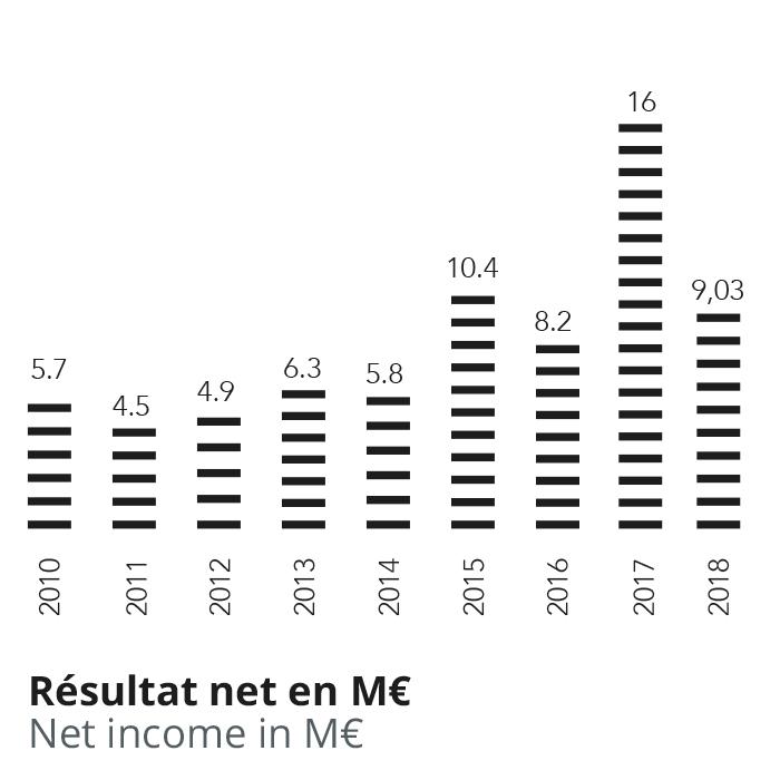 Résultat net Groupe Hugar